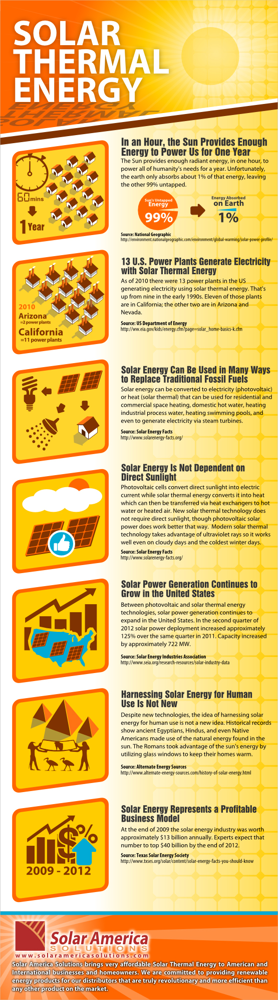Solar Thermal Energy Infographic